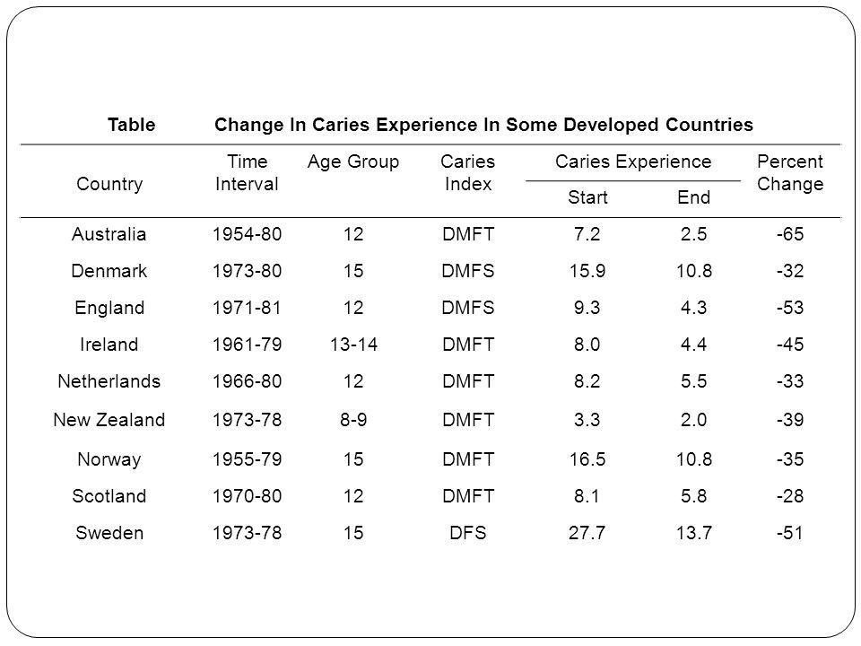 Table Change In Caries Experience In Some Developed Countries