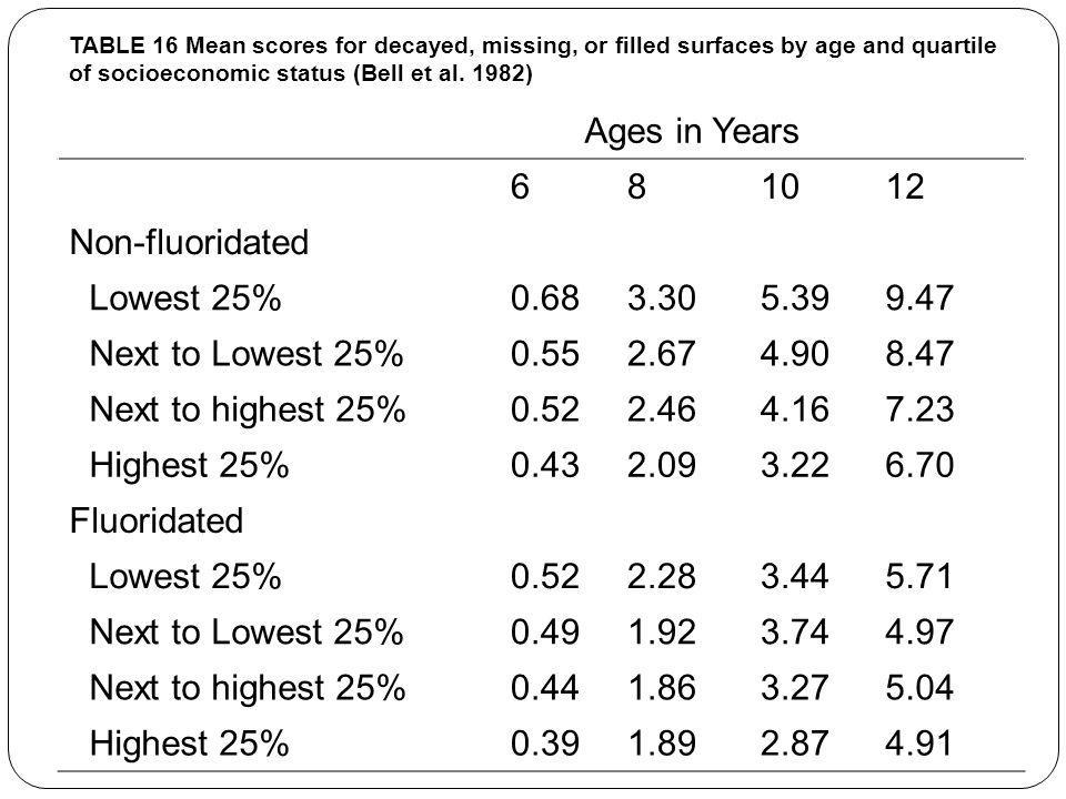 Ages in Years 6 8 10 12 Non-fluoridated Lowest 25% 0.68 3.30 5.39 9.47