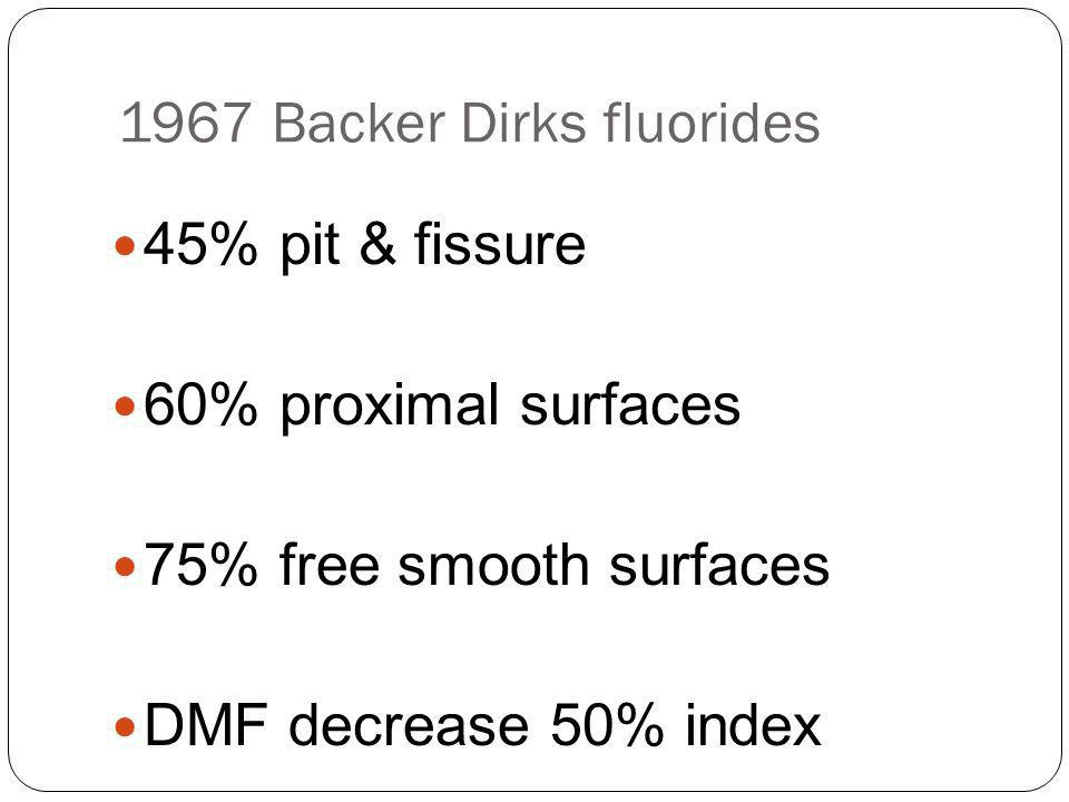 1967 Backer Dirks fluorides