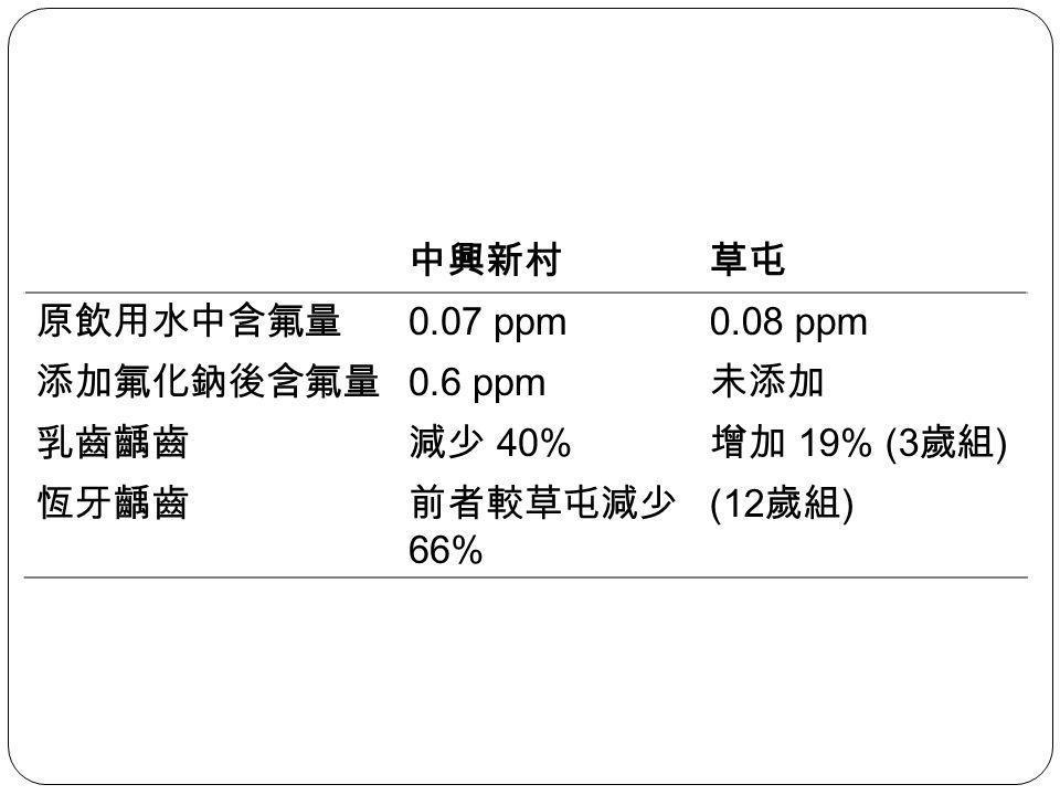 中興新村 草屯. 原飲用水中含氟量. 0.07 ppm. 0.08 ppm. 添加氟化鈉後含氟量. 0.6 ppm. 未添加. 乳齒齲齒. 減少 40% 增加 19% (3歲組) 恆牙齲齒.