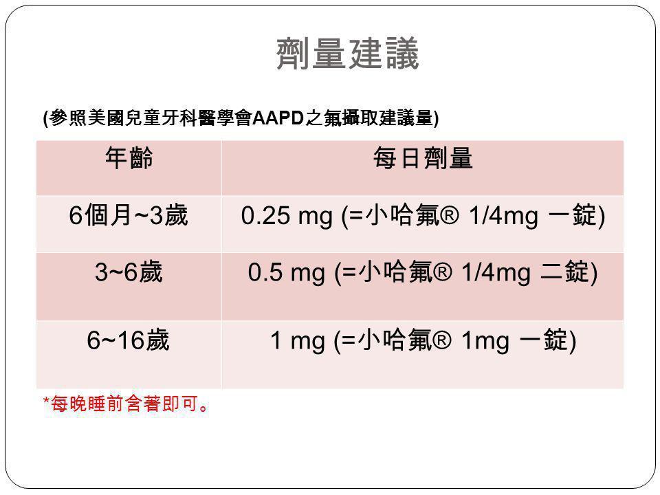 劑量建議 年齡 每日劑量 6個月~3歲 0.25 mg (=小哈氟® 1/4mg 一錠) 3~6歲