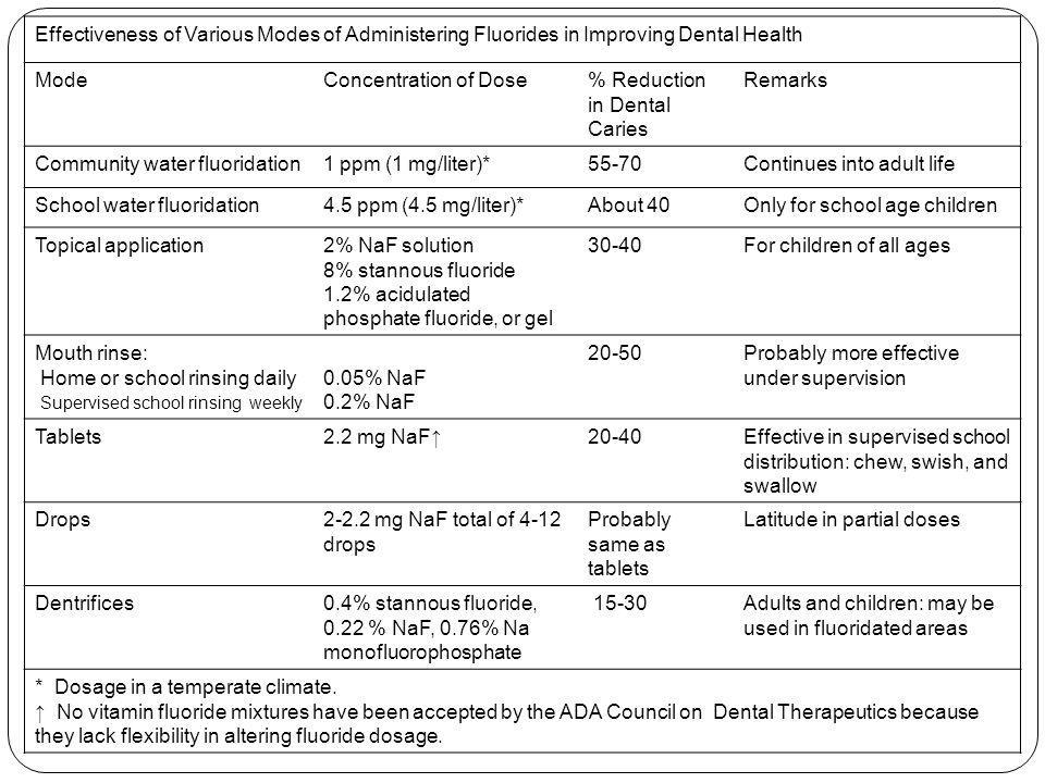 Effectiveness of Various Modes of Administering Fluorides in Improving Dental Health