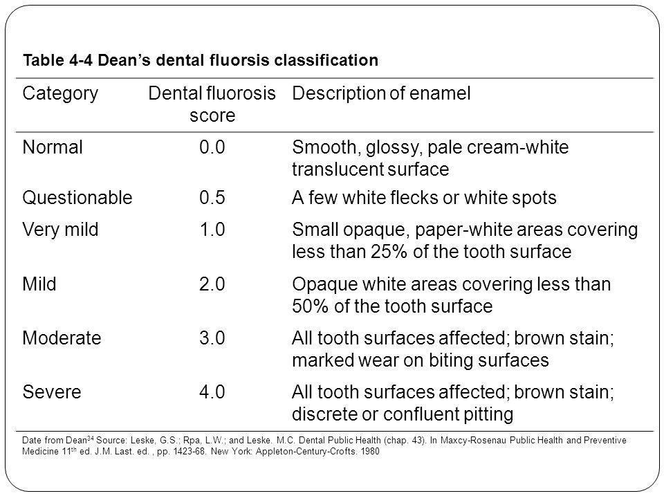 Dental fluorosis score