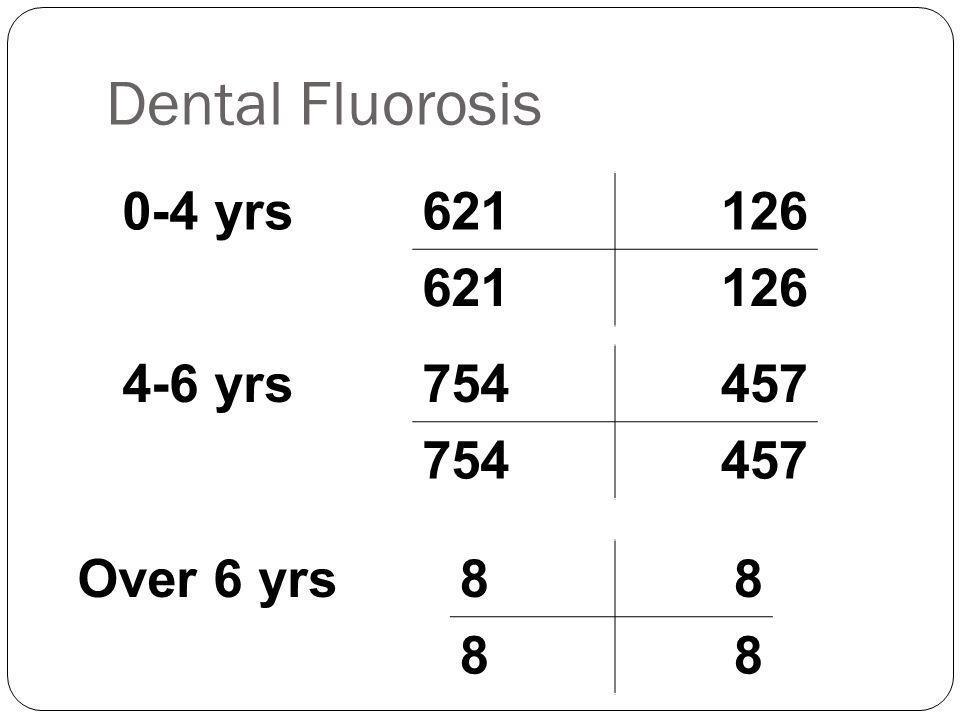 Dental Fluorosis 0-4 yrs 621 126 4-6 yrs 754 457 Over 6 yrs 8