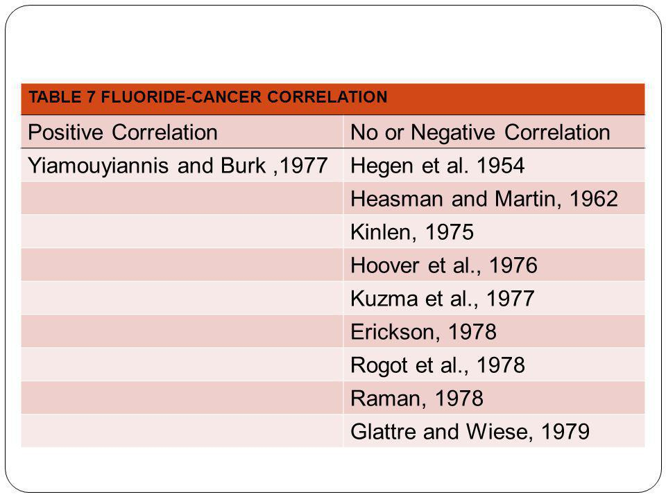 No or Negative Correlation Yiamouyiannis and Burk ,1977