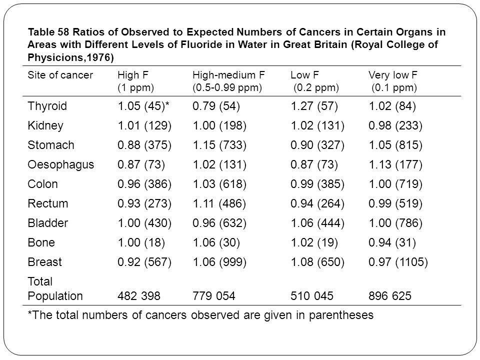 *The total numbers of cancers observed are given in parentheses