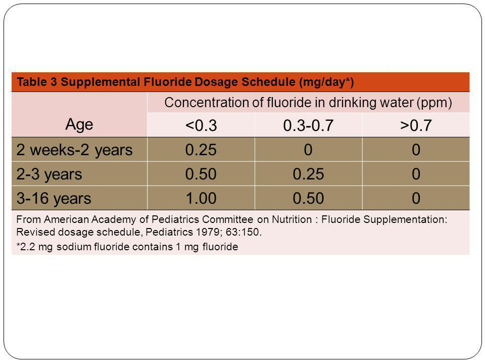 Concentration of fluoride in drinking water (ppm)