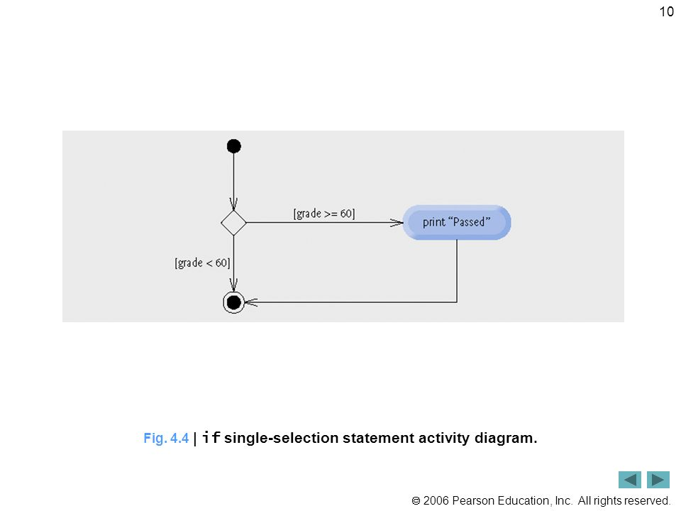 Fig. 4.4 | if single-selection statement activity diagram.
