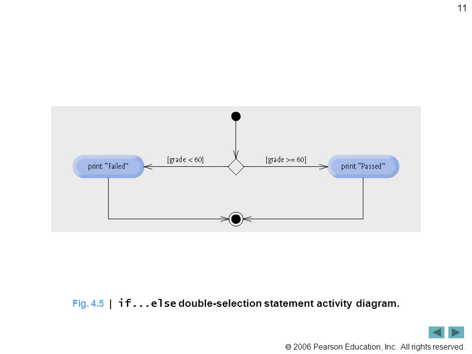 Fig. 4.5 | if...else double-selection statement activity diagram.