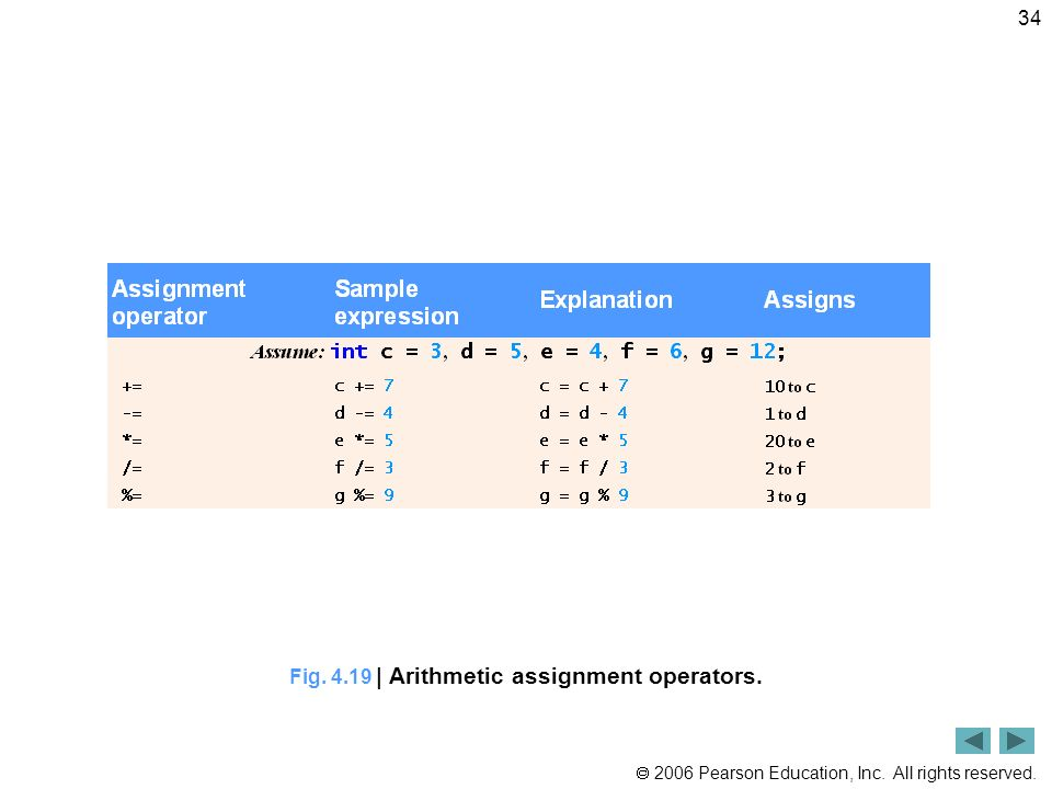 Fig. 4.19 | Arithmetic assignment operators.