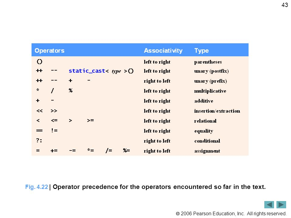Fig | Operator precedence for the operators encountered so far in the text.