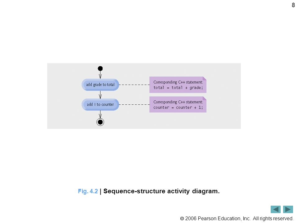 Fig. 4.2 | Sequence-structure activity diagram.