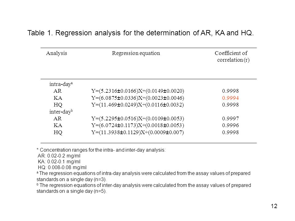 Table 1. Regression analysis for the determination of AR, KA and HQ.