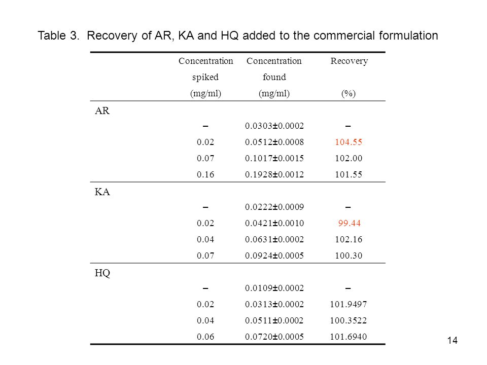 Table 3. Recovery of AR, KA and HQ added to the commercial formulation