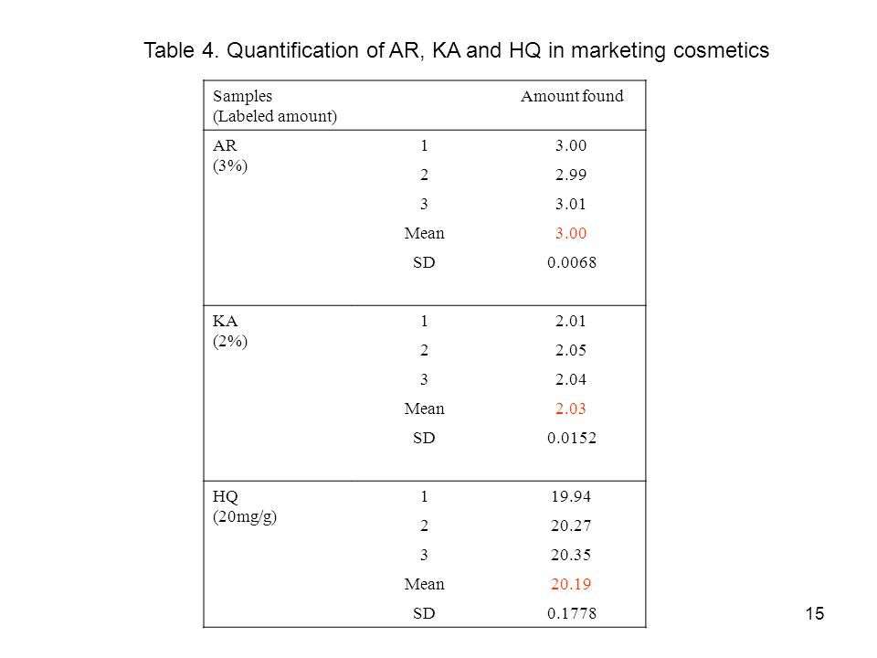 Table 4. Quantification of AR, KA and HQ in marketing cosmetics