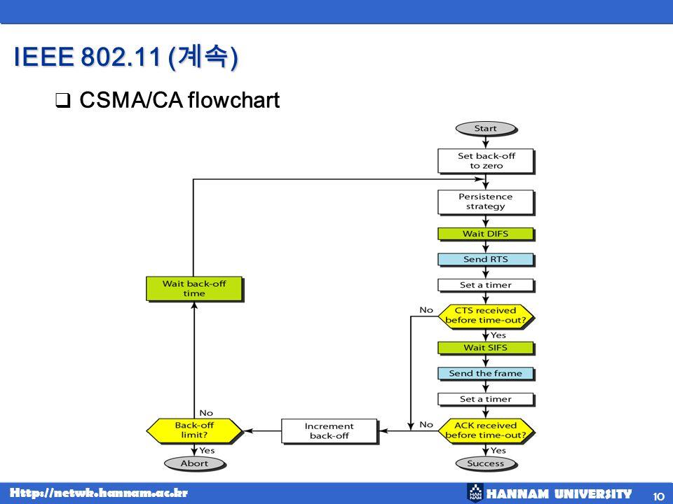 IEEE 802.11 (계속) CSMA/CA flowchart