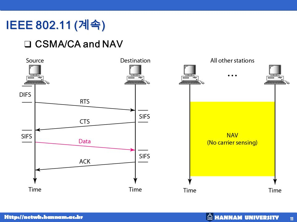 IEEE 802.11 (계속) CSMA/CA and NAV