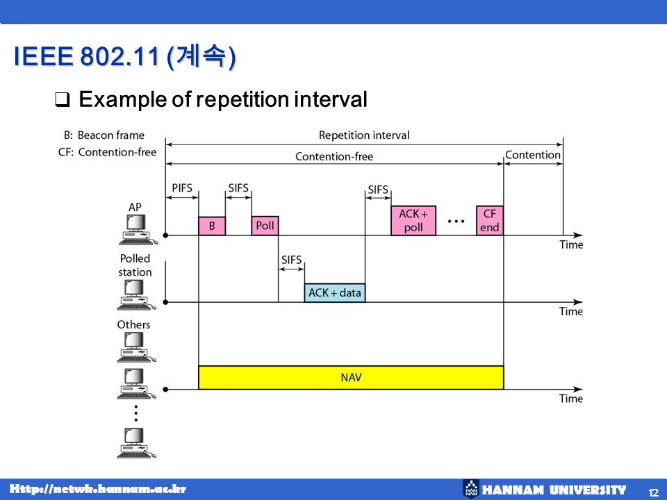 IEEE 802.11 (계속) Example of repetition interval