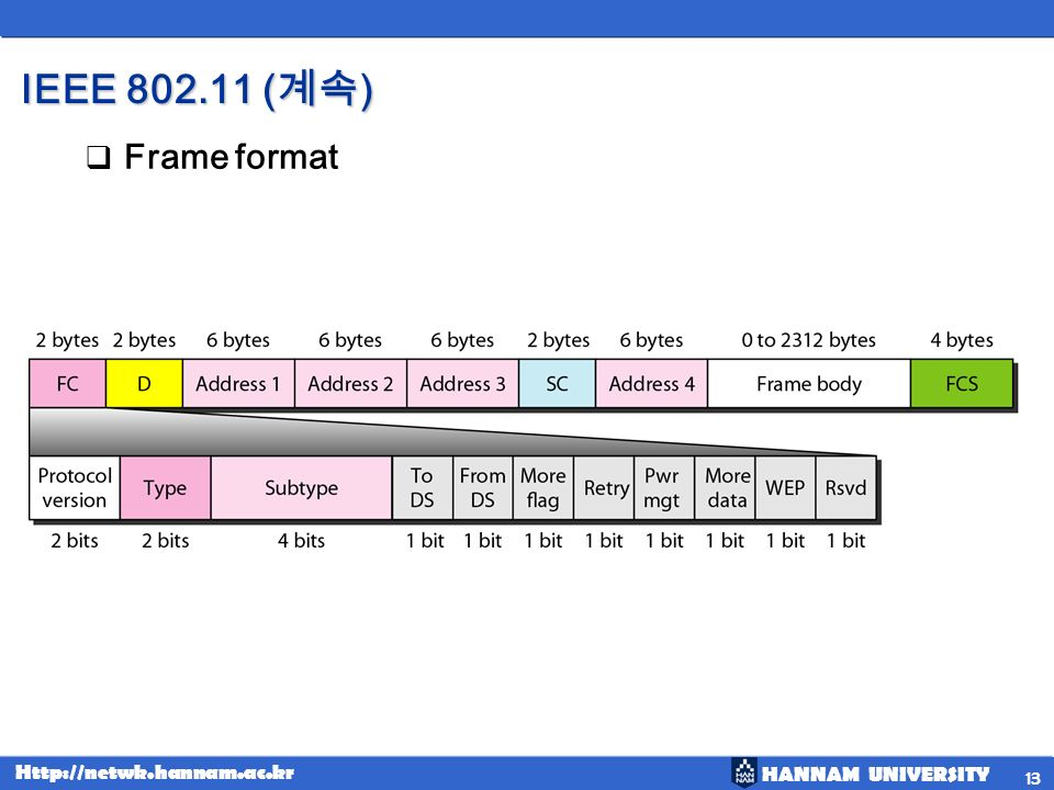 IEEE 802.11 (계속) Frame format