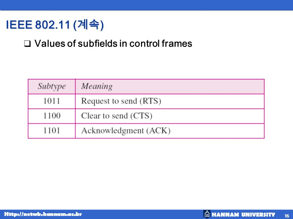 IEEE 802.11 (계속) Values of subfields in control frames