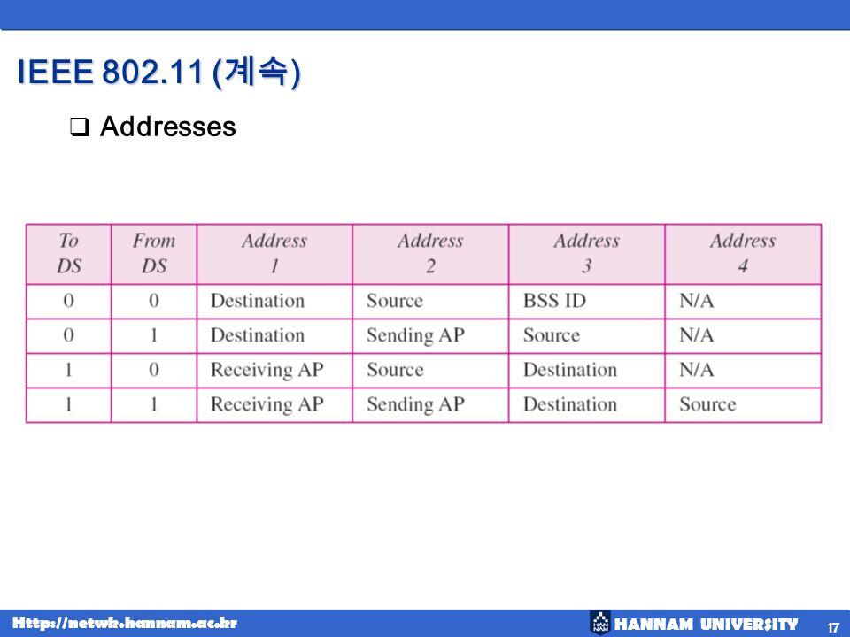 IEEE 802.11 (계속) Addresses