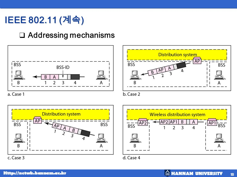 IEEE 802.11 (계속) Addressing mechanisms