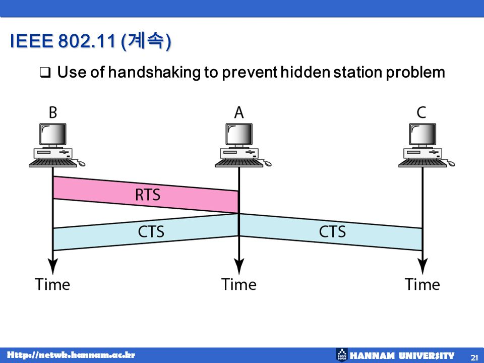 IEEE 802.11 (계속) Use of handshaking to prevent hidden station problem