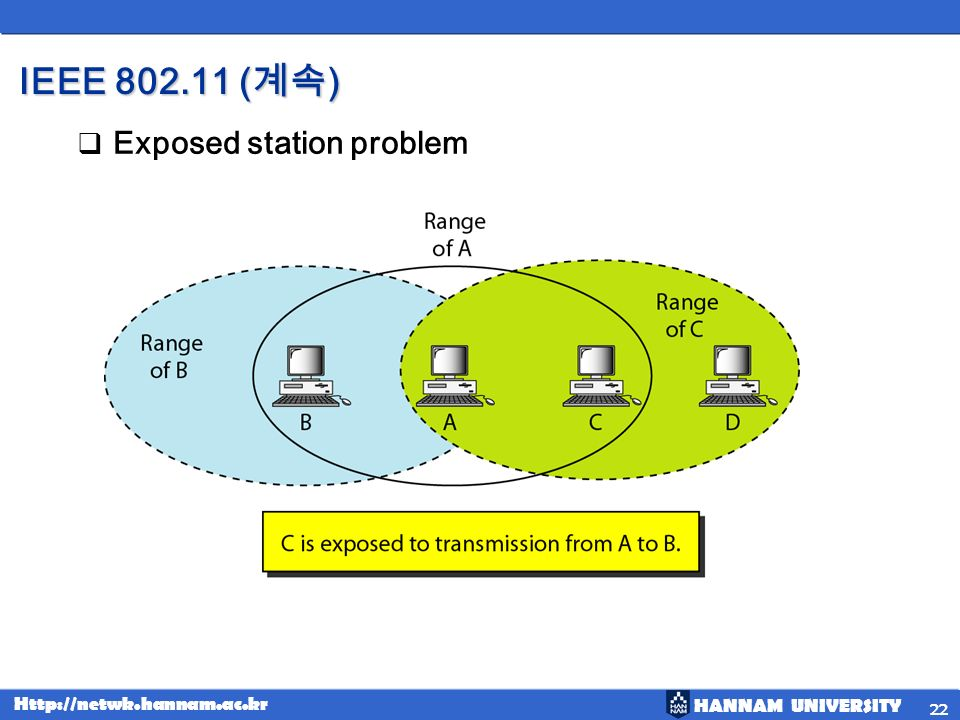 IEEE 802.11 (계속) Exposed station problem