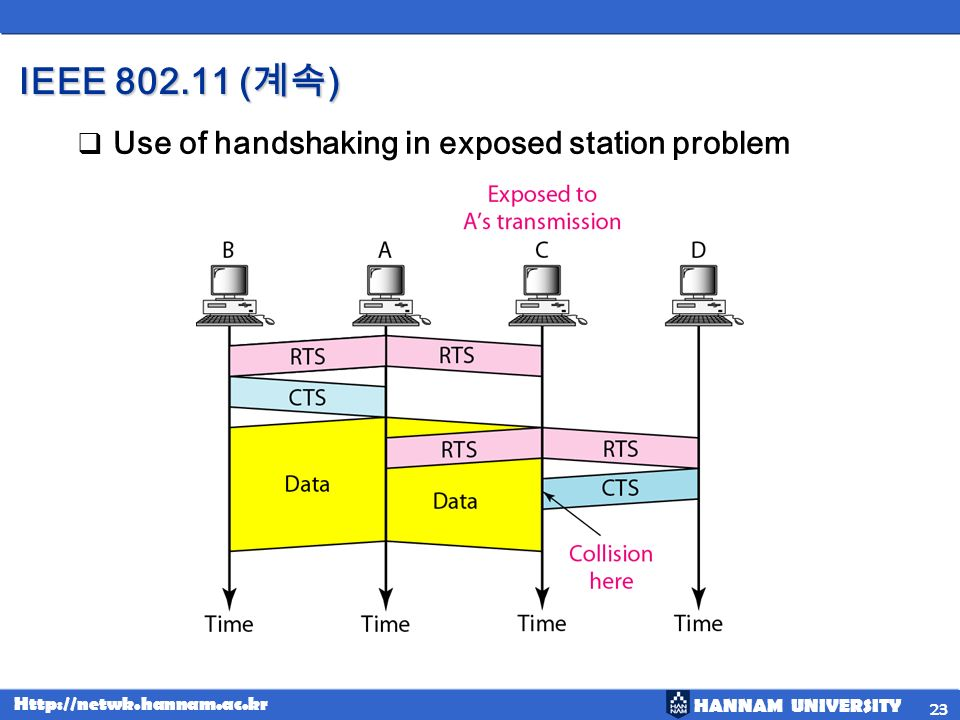 IEEE 802.11 (계속) Use of handshaking in exposed station problem