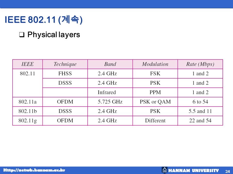 IEEE 802.11 (계속) Physical layers