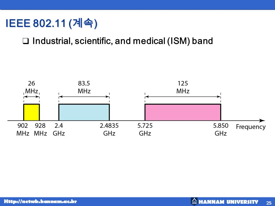 IEEE 802.11 (계속) Industrial, scientific, and medical (ISM) band