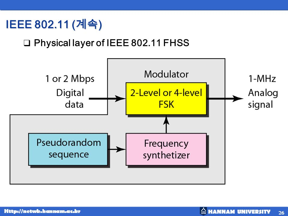IEEE 802.11 (계속) Physical layer of IEEE 802.11 FHSS