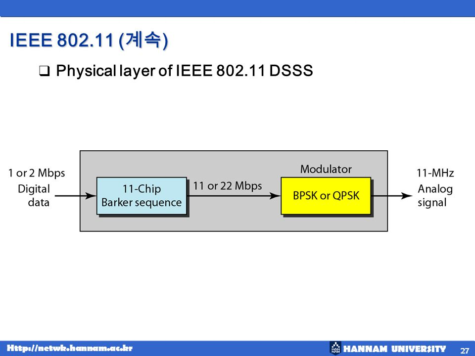 IEEE (계속) Physical layer of IEEE DSSS