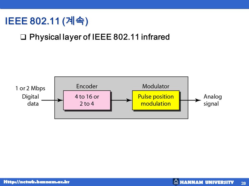 IEEE 802.11 (계속) Physical layer of IEEE 802.11 infrared