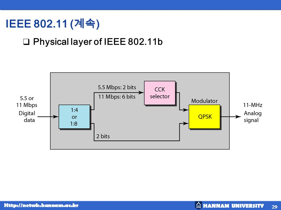 IEEE (계속) Physical layer of IEEE b