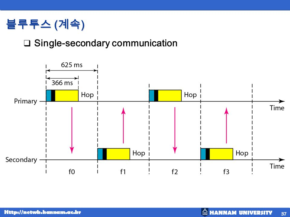 블루투스 (계속) Single-secondary communication