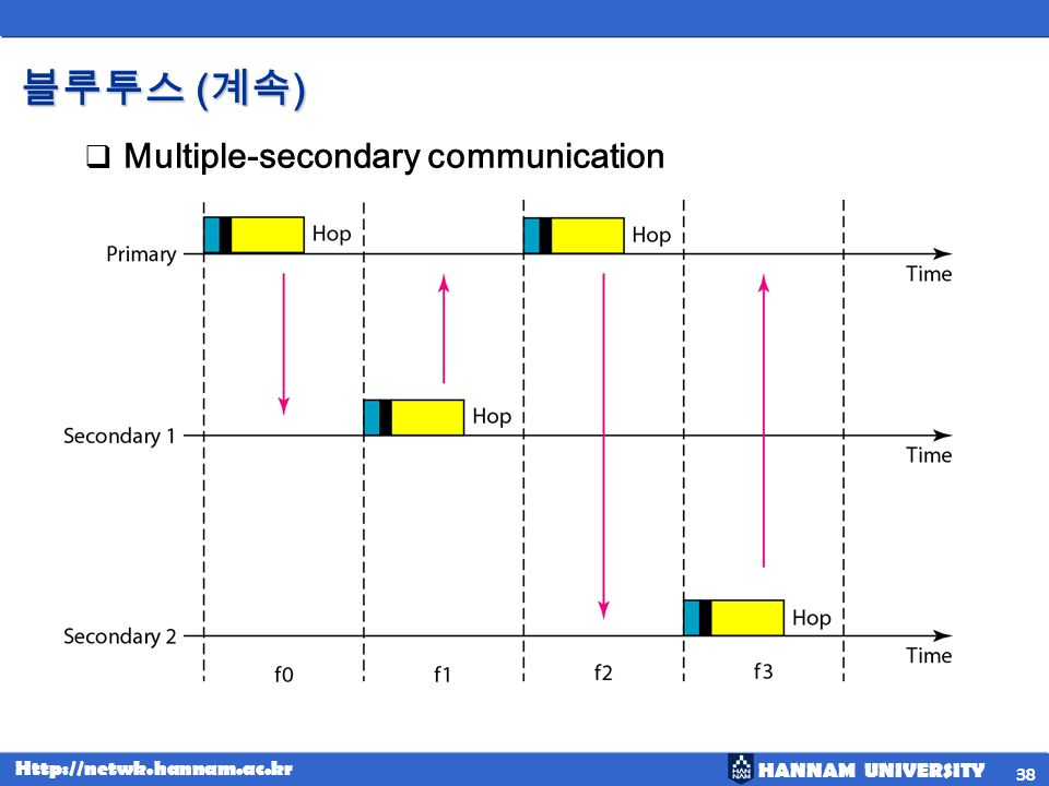 블루투스 (계속) Multiple-secondary communication