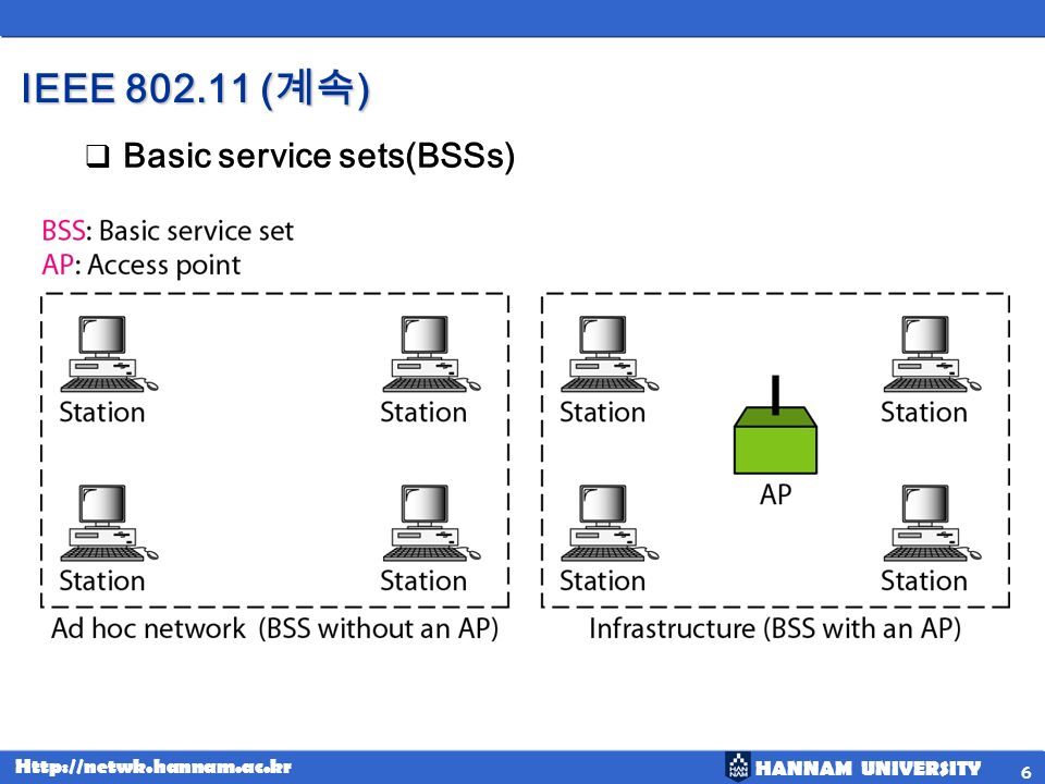 IEEE (계속) Basic service sets(BSSs)