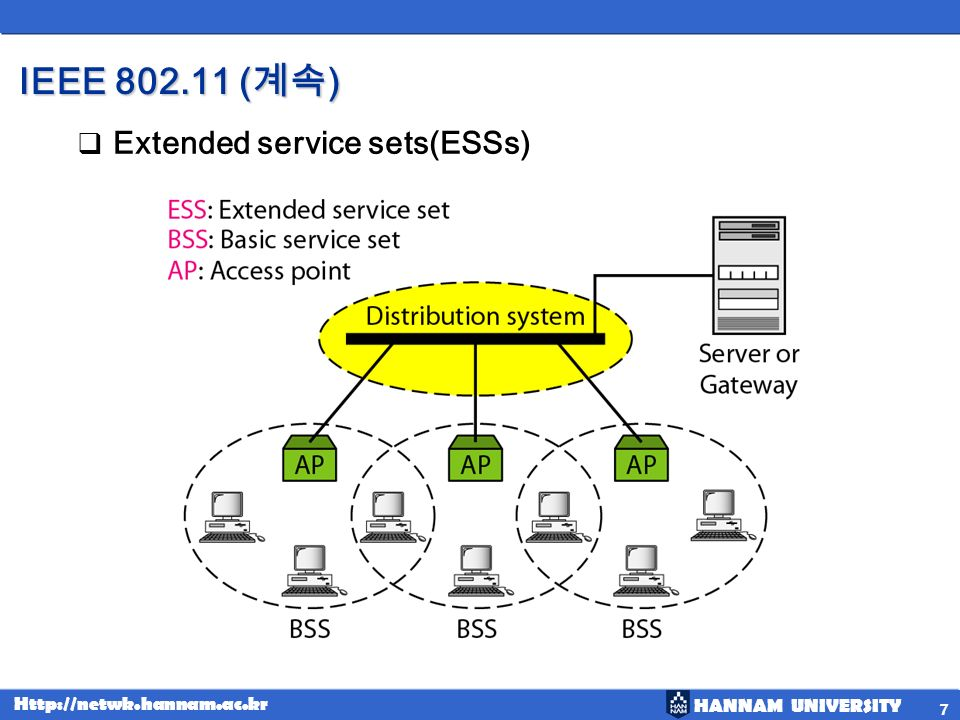 IEEE 802.11 (계속) Extended service sets(ESSs)