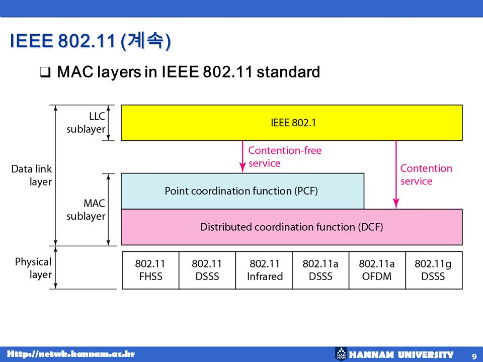 IEEE 802.11 (계속) MAC layers in IEEE 802.11 standard