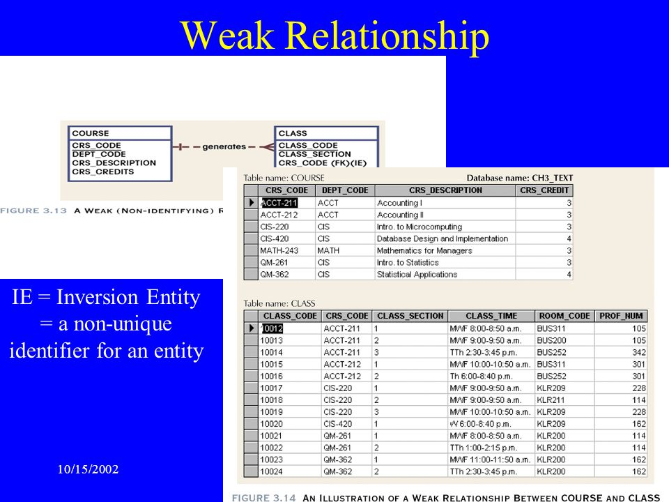 Weak Relationship IE = Inversion Entity = a non-unique