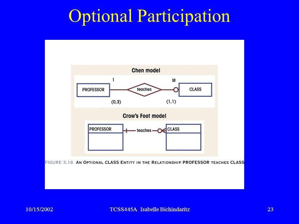 Optional Participation