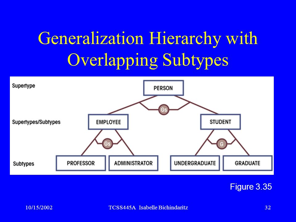 Generalization Hierarchy with Overlapping Subtypes