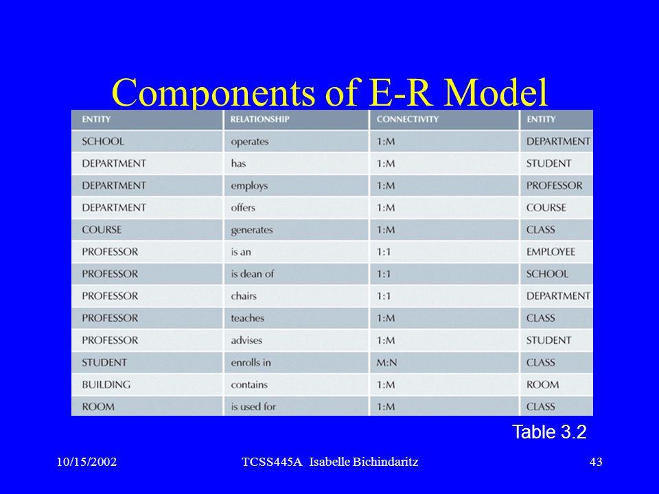 Components of E-R Model