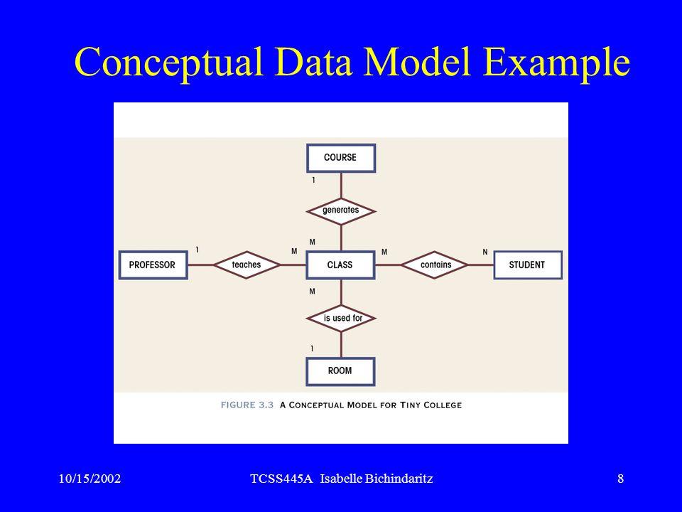 Conceptual Data Model Example