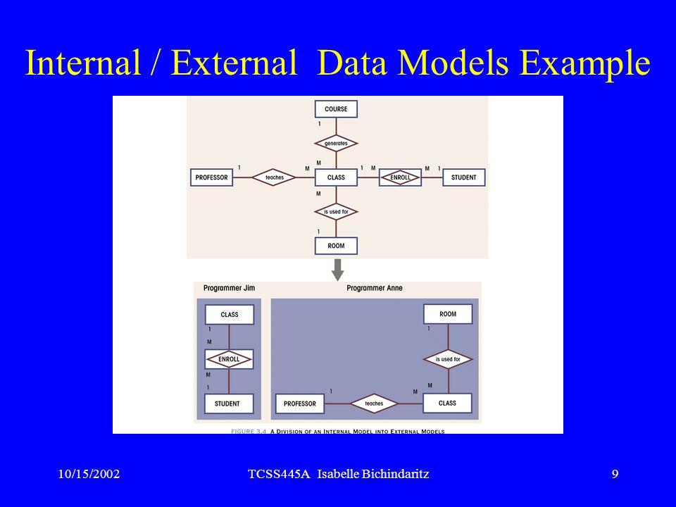 Internal / External Data Models Example