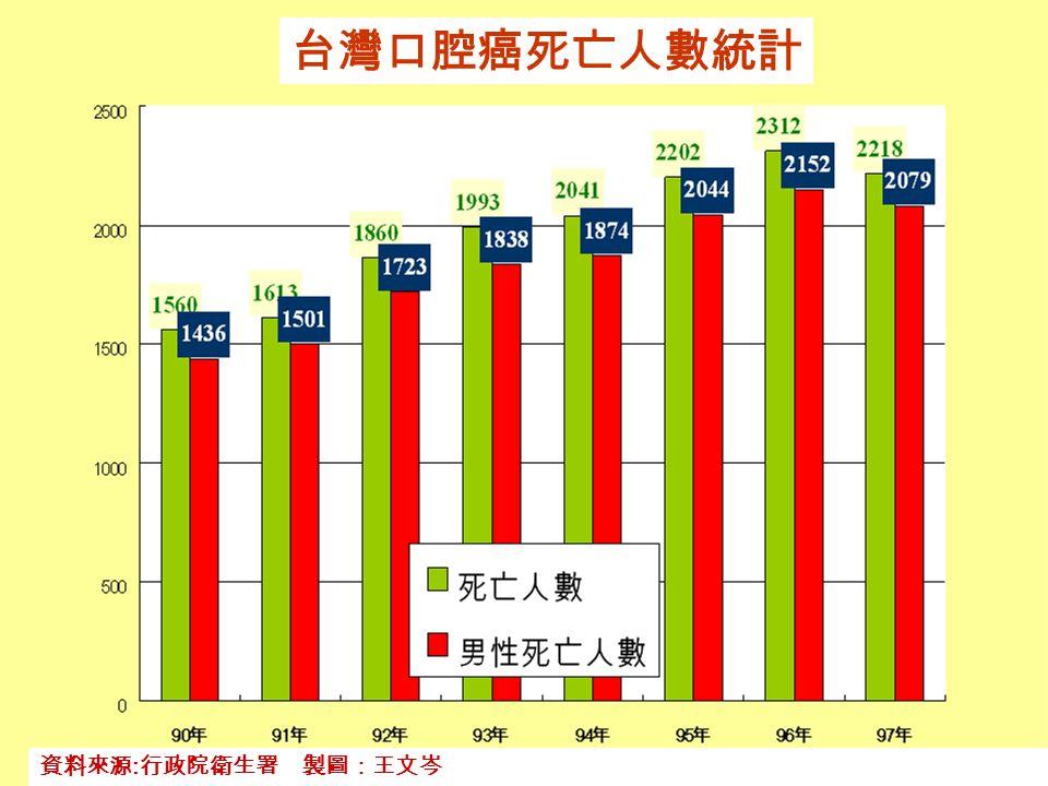 台灣口腔癌死亡人數統計 資料來源:行政院衛生署 製圖:王文岑