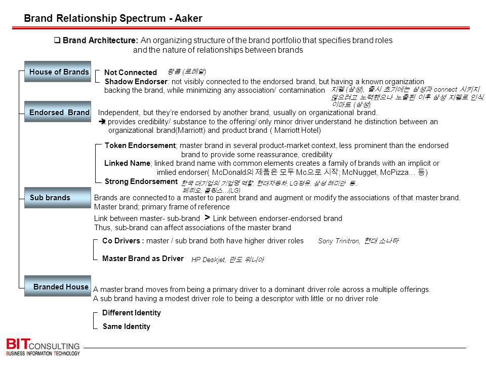 Brand Relationship Spectrum - Aaker