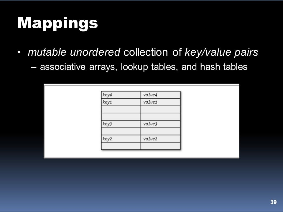 Mappings mutable unordered collection of key/value pairs