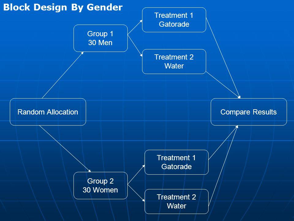 Block Design By Gender Treatment 1 Gatorade Group 1 30 Men Treatment 2